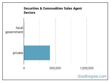 Securities & Commodities Sales Agent Sectors