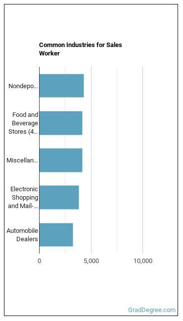 Sales Worker Industries