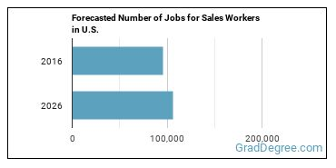 Forecasted Number of Jobs for Sales Workers in U.S.