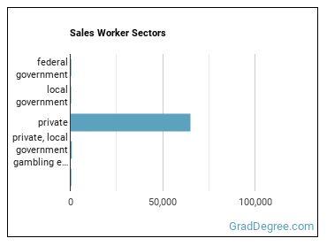Sales Worker Sectors