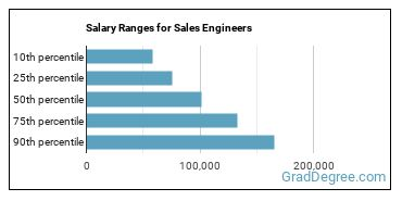 Salary Ranges for Sales Engineers