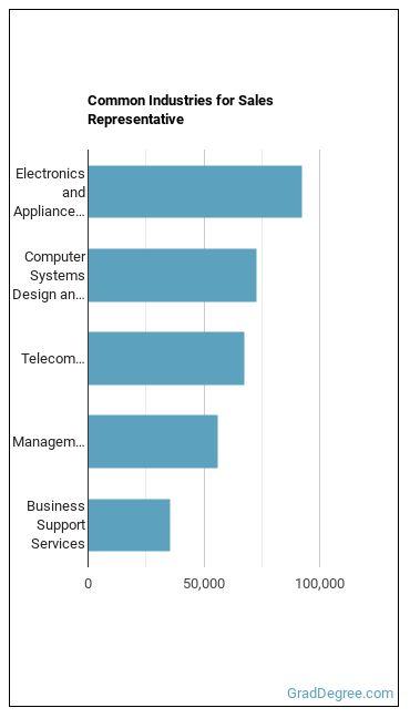 Sales Representative Industries