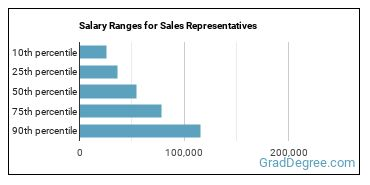 Salary Ranges for Sales Representatives