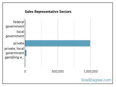 Sales Representative Sectors