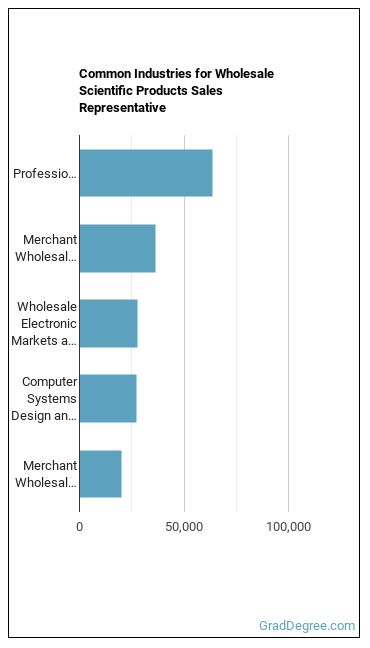 Wholesale Scientific Products Sales Representative Industries