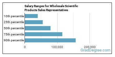 Salary Ranges for Wholesale Scientific Products Sales Representatives