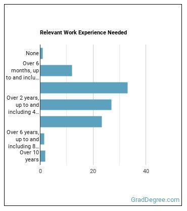 Wholesale Scientific Products Sales Representative Work Experience