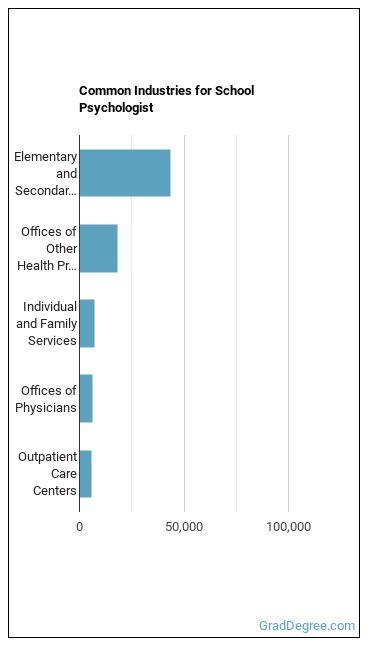 School Psychologist Industries
