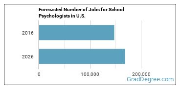 Forecasted Number of Jobs for School Psychologists in U.S.