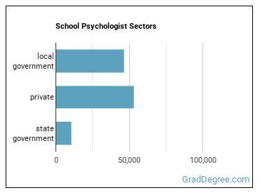 School Psychologist Sectors