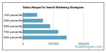 Salary Ranges for Search Marketing Strategists