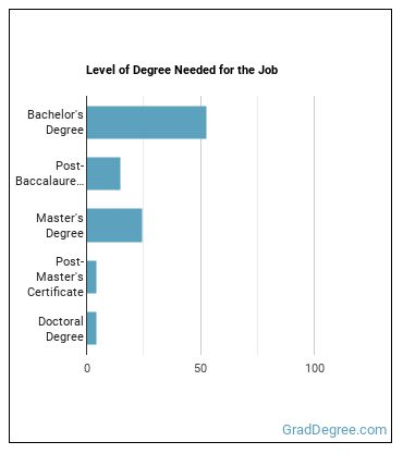 High School Teacher Degree Level
