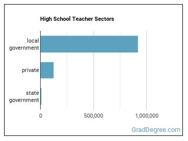 High School Teacher Sectors
