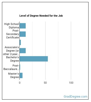 Securities & Commodities Trader Degree Level
