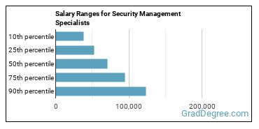 Salary Ranges for Security Management Specialists