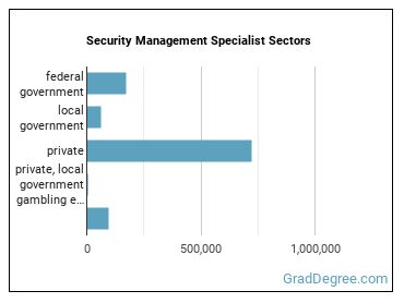 Security Management Specialist Sectors