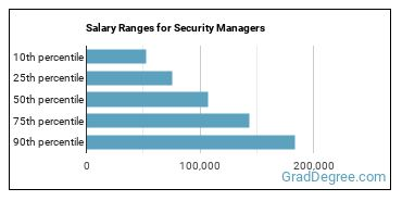 Salary Ranges for Security Managers