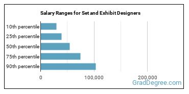 Salary Ranges for Set and Exhibit Designers