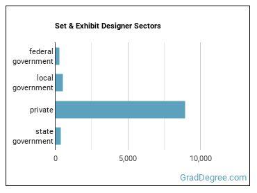 Set & Exhibit Designer Sectors