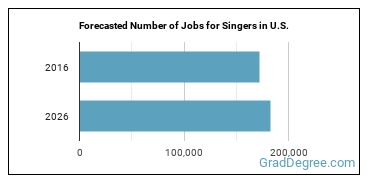 Forecasted Number of Jobs for Singers in U.S.