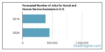 Forecasted Number of Jobs for Social and Human Service Assistants in U.S.