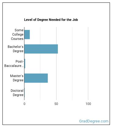 Social Science Research Assistant Degree Level
