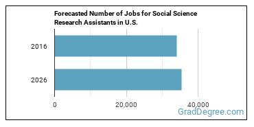 Forecasted Number of Jobs for Social Science Research Assistants in U.S.