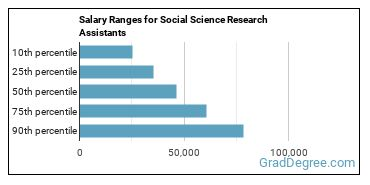 Salary Ranges for Social Science Research Assistants