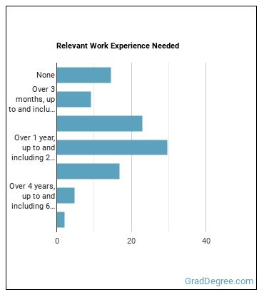 Social Science Research Assistant Work Experience