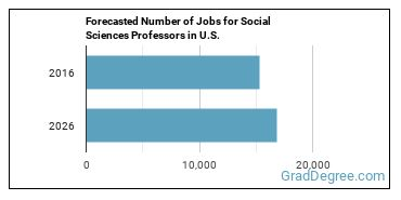 Forecasted Number of Jobs for Social Sciences Professors in U.S.