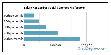 Salary Ranges for Social Sciences Professors