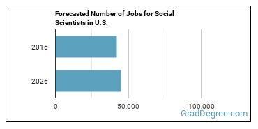 Forecasted Number of Jobs for Social Scientists in U.S.