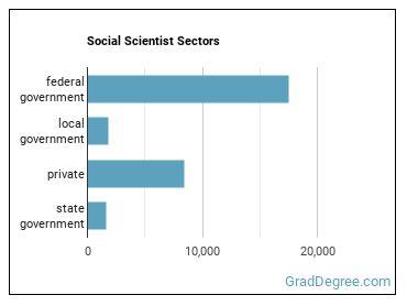 Social Scientist Sectors