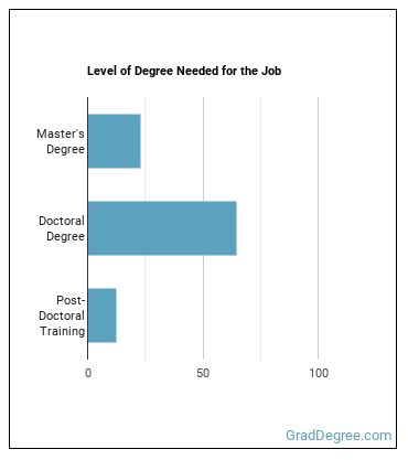 Social Work Professor Degree Level