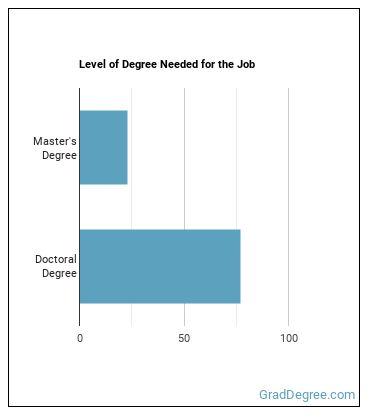 Sociologist Degree Level