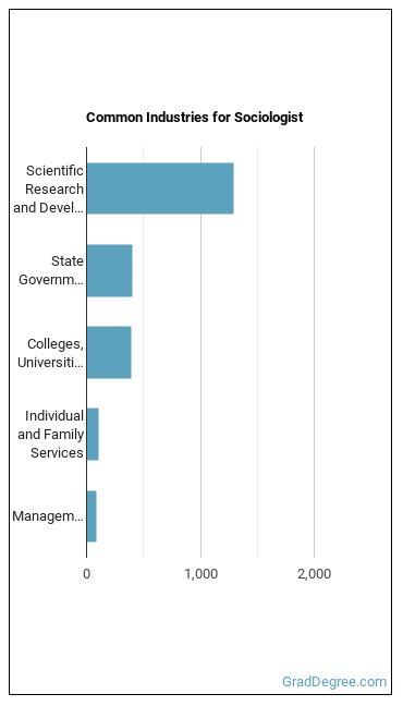 Sociologist Industries