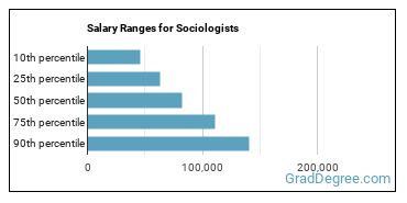Salary Ranges for Sociologists