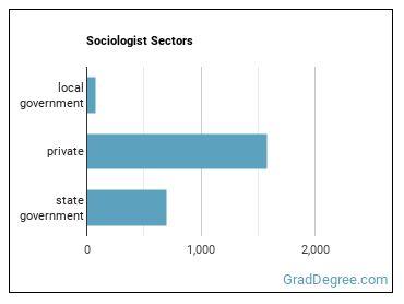 Sociologist Sectors