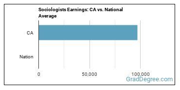 Sociologists Earnings: CA vs. National Average