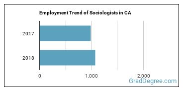 Sociologists in CA Employment Trend