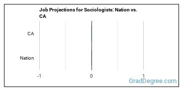 Job Projections for Sociologists: Nation vs. CA