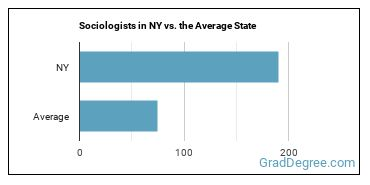 Sociologists in NY vs. the Average State