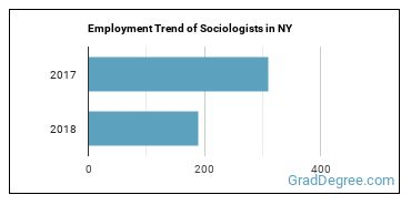 Sociologists in NY Employment Trend