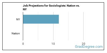 Job Projections for Sociologists: Nation vs. NY