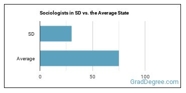 Sociologists in SD vs. the Average State