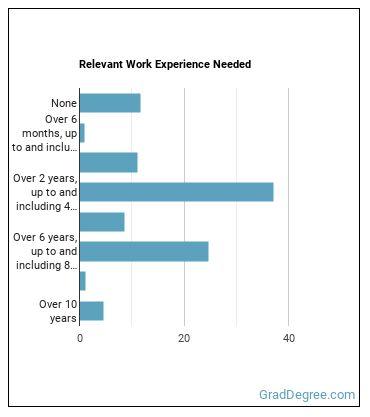 Sociology Professor Work Experience