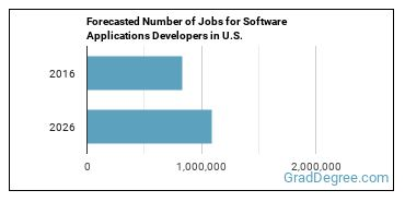 Forecasted Number of Jobs for Software Applications Developers in U.S.