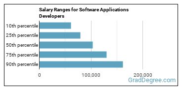 Salary Ranges for Software Applications Developers
