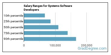 Salary Ranges for Systems Software Developers