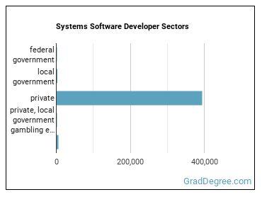 Systems Software Developer Sectors